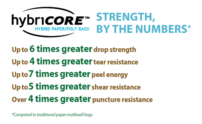 hybricore strength 658x403